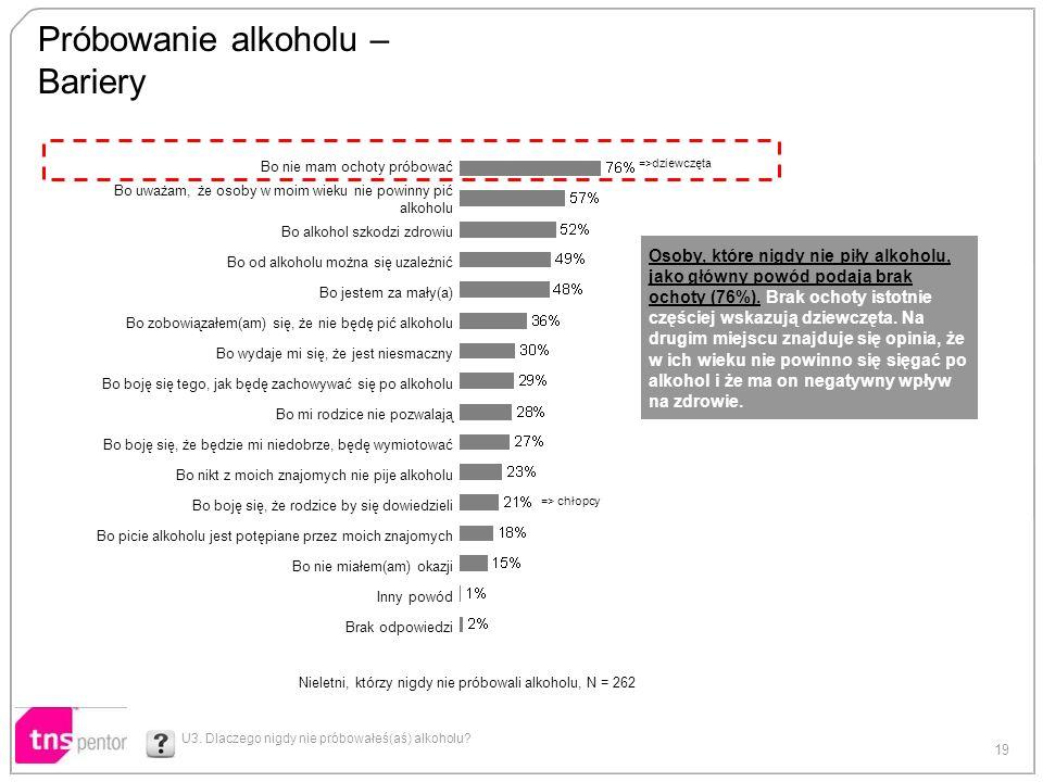 19 Próbowanie alkoholu – Bariery U3. Dlaczego nigdy nie próbowałeś(aś) alkoholu? Bo nie mam ochoty próbować Bo uważam, że osoby w moim wieku nie powin