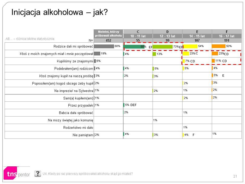 21 AB… – różnice istotne statystycznie Inicjacja alkoholowa – jak? U4. Kiedy po raz pierwszy spróbowałeś alkoholu- skąd go miałeś? EF C CD E DEF F