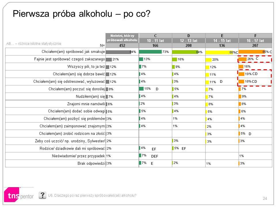 24 AB… – różnice istotne statystycznie Pierwsza próba alkoholu – po co? U6. Dlaczego po raz pierwszy spróbowałeś(aś) alkoholu? E DEF EF D D DCD C C C