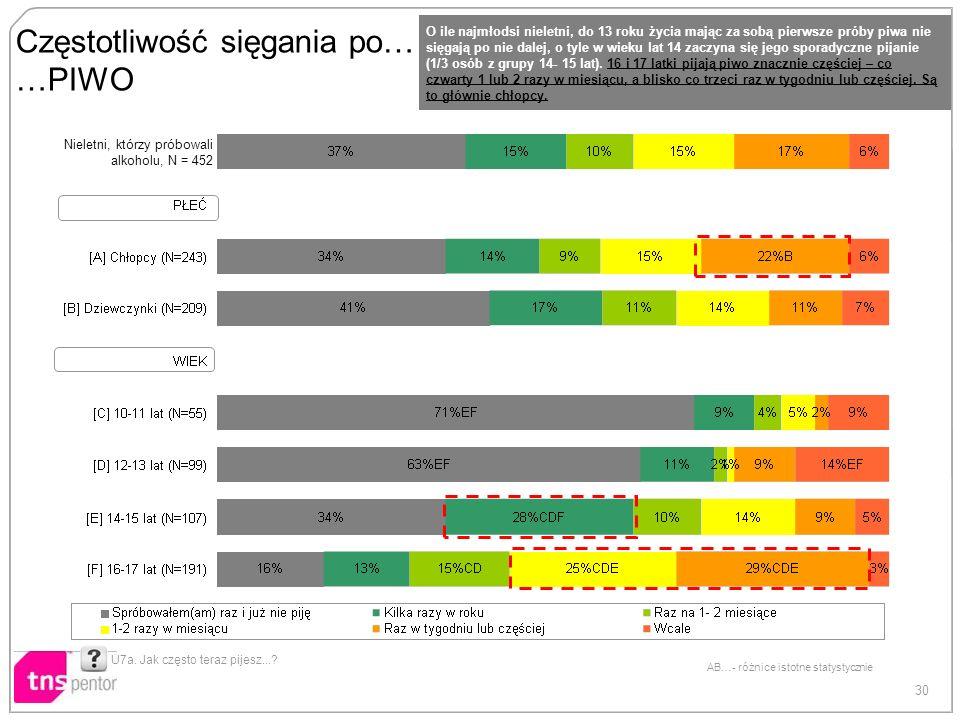 30 AB…- różnice istotne statystycznie Częstotliwość sięgania po… …PIWO U7a. Jak często teraz pijesz...? O ile najmłodsi nieletni, do 13 roku życia maj