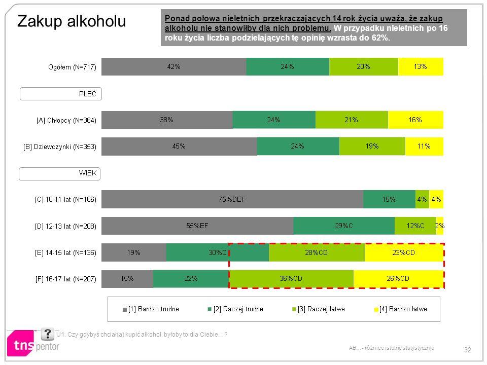 32 AB…- różnice istotne statystycznie Zakup alkoholu U1. Czy gdybyś chciał(a) kupić alkohol, byłoby to dla Ciebie…? Ponad połowa nieletnich przekracza