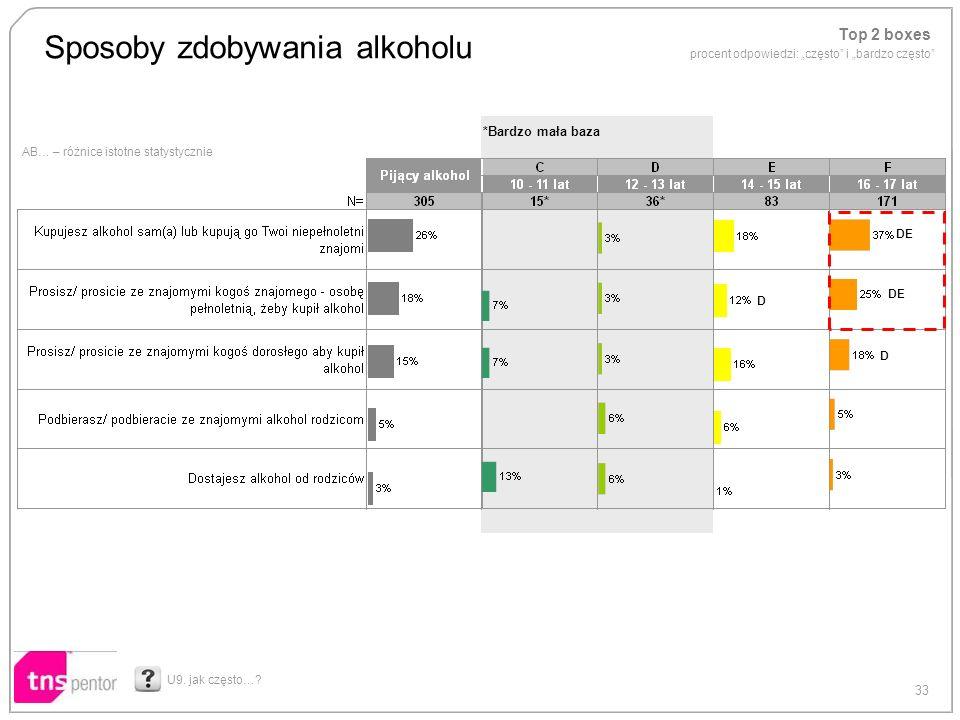 33 *Bardzo mała baza AB… – różnice istotne statystycznie Sposoby zdobywania alkoholu U9. jak często…? DE D D Top 2 boxes procent odpowiedzi: często i