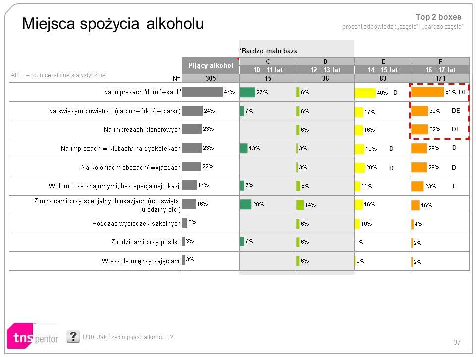 37 AB… – różnice istotne statystycznie Miejsca spożycia alkoholu U10. Jak często pijasz alkohol…? *Bardzo mała baza DE D D E D D D Top 2 boxes procent