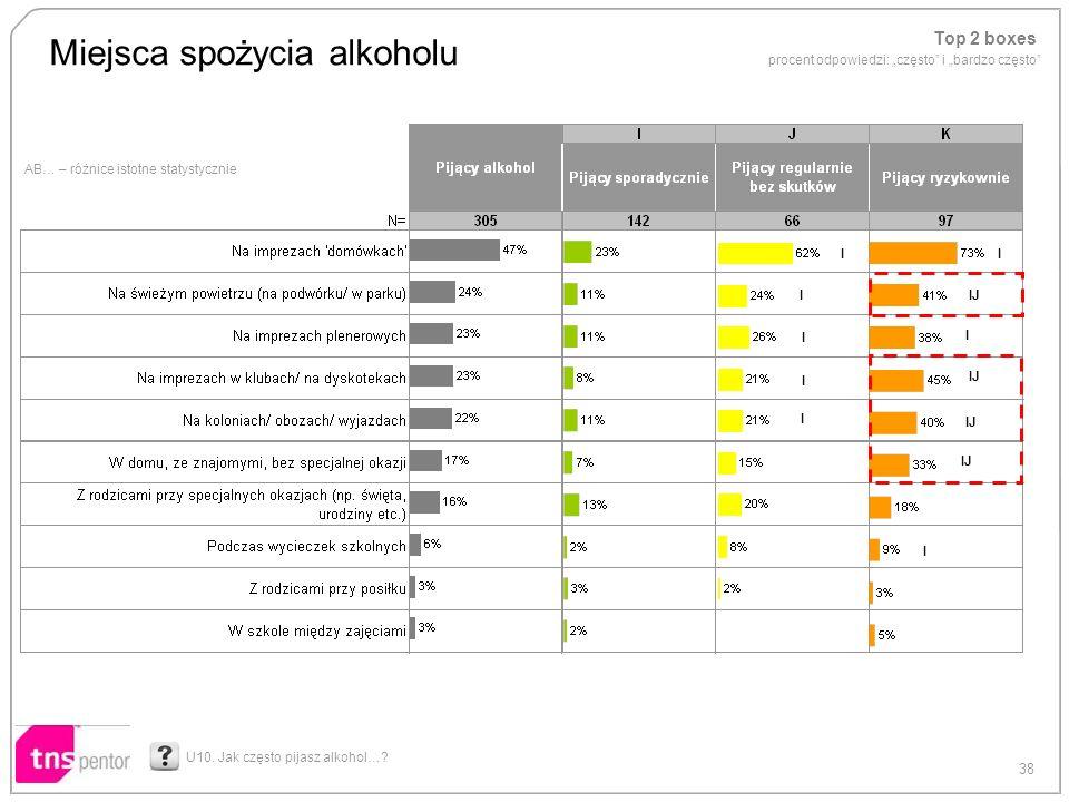 38 AB… – różnice istotne statystycznie Miejsca spożycia alkoholu U10. Jak często pijasz alkohol…? Top 2 boxes procent odpowiedzi: często i bardzo częs