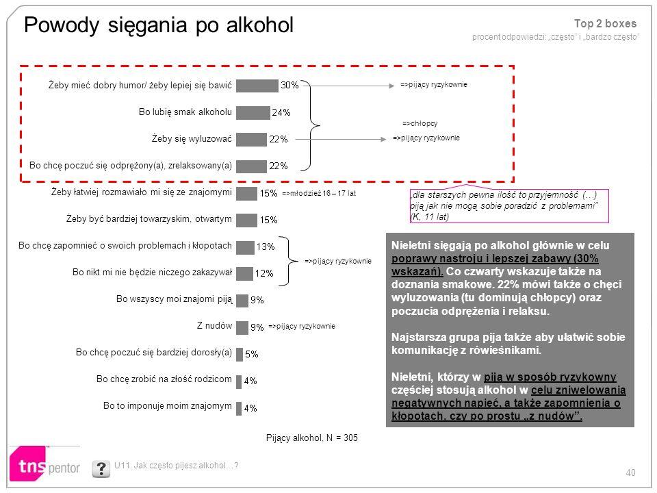 40 Powody sięgania po alkohol U11. Jak często pijesz alkohol…? Top 2 boxes procent odpowiedzi: często i bardzo często Żeby mieć dobry humor/ żeby lepi