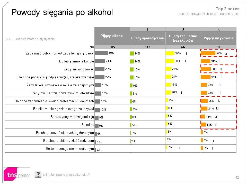 42 AB… – różnice istotne statystycznie Powody sięgania po alkohol U11. Jak często pijesz alkohol…? Top 2 boxes procent odpowiedzi: często i bardzo czę
