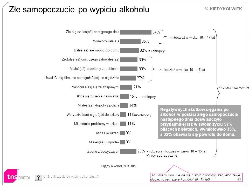 43 Złe samopoczucie po wypiciu alkoholu U12. Jak często po wypiciu alkoholu…? % KIEDYKOLWIEK Źle się czułeś(aś) następnego dnia Wymiotowałe(a)ś Bałeś(
