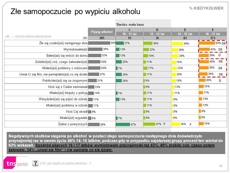 44 AB… – różnice istotne statystycznie *Bardzo mała baza Złe samopoczucie po wypiciu alkoholu U12. Jak często po wypiciu alkoholu…? DE D D F F % KIEDY