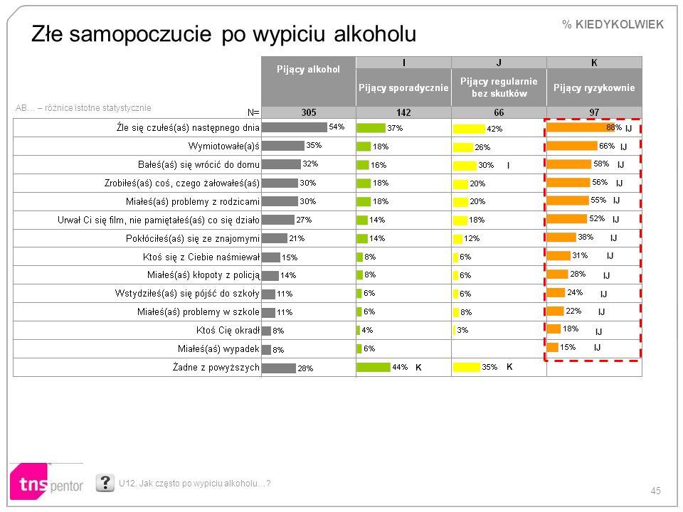 45 AB… – różnice istotne statystycznie Złe samopoczucie po wypiciu alkoholu U12. Jak często po wypiciu alkoholu…? % KIEDYKOLWIEK IJ I K K
