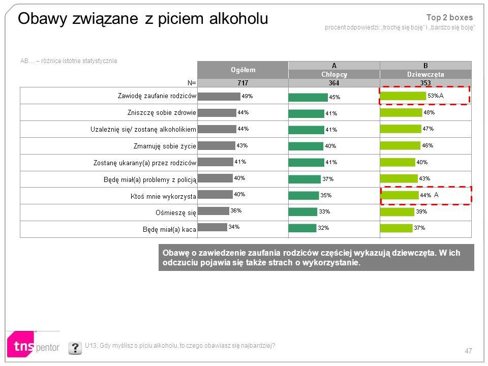 47 AB… – różnice istotne statystycznie Obawy związane z piciem alkoholu U13. Gdy myślisz o piciu alkoholu, to czego obawiasz się najbardziej? A A Top