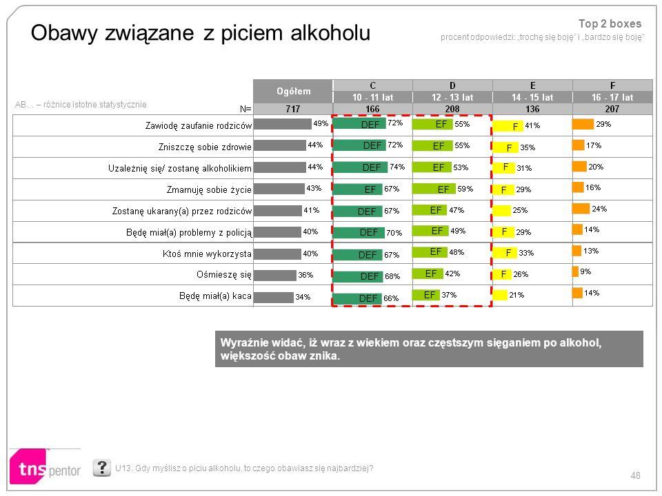 48 AB… – różnice istotne statystycznie Obawy związane z piciem alkoholu U13. Gdy myślisz o piciu alkoholu, to czego obawiasz się najbardziej? DEF EF D