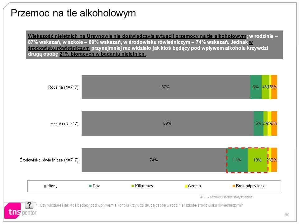 50 AB…- różnice istotne statystycznie Przemoc na tle alkoholowym I1. Czy widziałeś jak ktoś będący pod wpływem alkoholu krzywdzi drugą osobę w rodzini