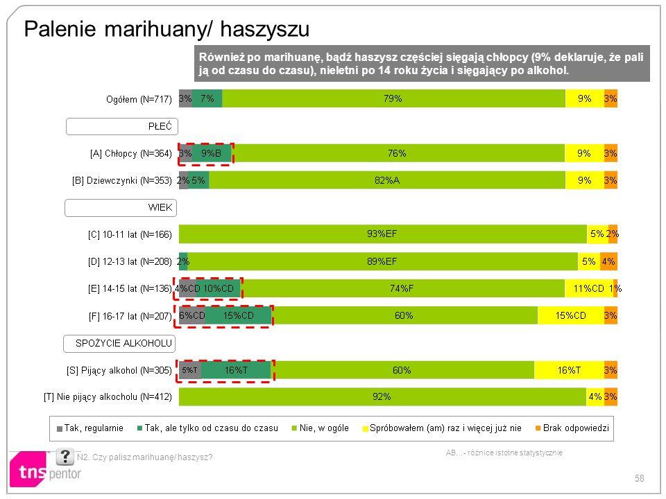 58 AB…- różnice istotne statystycznie Palenie marihuany/ haszyszu N2. Czy palisz marihuanę/ haszysz? Również po marihuanę, bądź haszysz częściej sięga