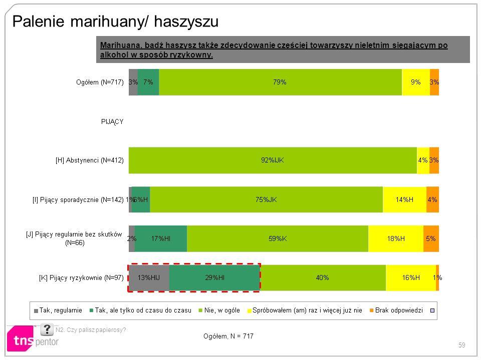 59 Palenie marihuany/ haszyszu N2. Czy palisz papierosy? Ogółem, N = 717 Marihuana, bądź haszysz także zdecydowanie częściej towarzyszy nieletnim sięg