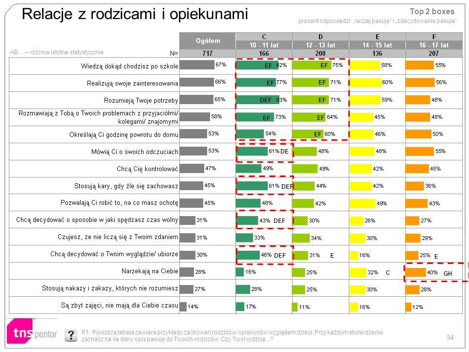 94 Relacje z rodzicami i opiekunami AB… – różnice istotne statystycznie Top 2 boxes procent odpowiedzi: raczej pasuje i zdecydowanie pasuje EF DEF EF