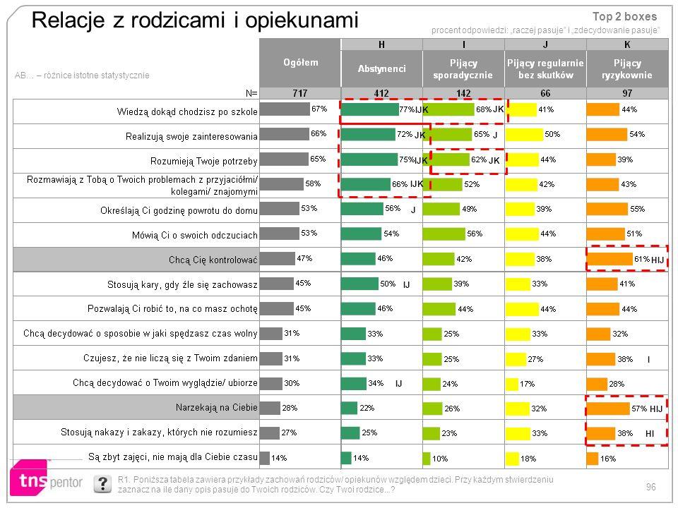 96 Relacje z rodzicami i opiekunami AB… – różnice istotne statystycznie Top 2 boxes procent odpowiedzi: raczej pasuje i zdecydowanie pasuje R1. Poniżs