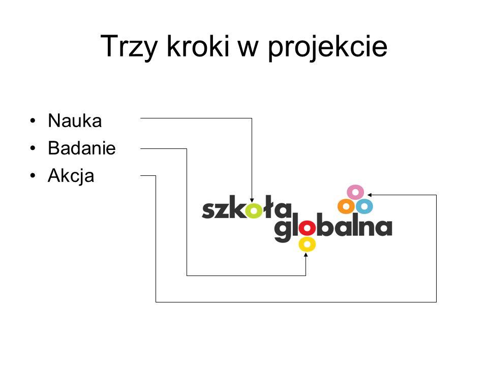 Trzy kroki w projekcie Nauka Badanie Akcja