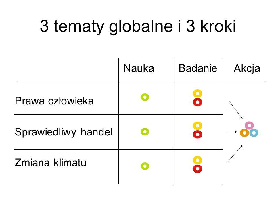 3 tematy globalne i 3 kroki Prawa człowieka Sprawiedliwy handel Zmiana klimatu NaukaBadanieAkcja