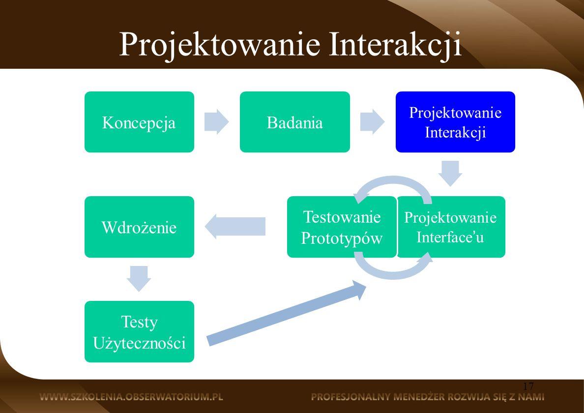 Projektowanie Interakcji KoncepcjaBadania Projektowanie Interakcji Projektowanie Interfaceu Testowanie Prototypów Wdrożenie Testy Użyteczności 17