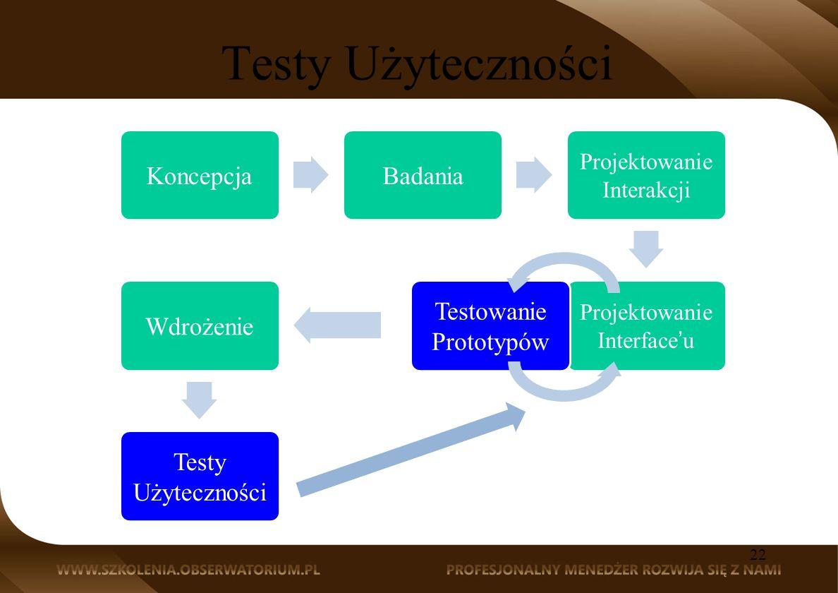 Testy Użyteczności KoncepcjaBadania Projektowanie Interakcji Projektowanie Interfaceu Testowanie Prototypów Wdrożenie Testy Użyteczności 22