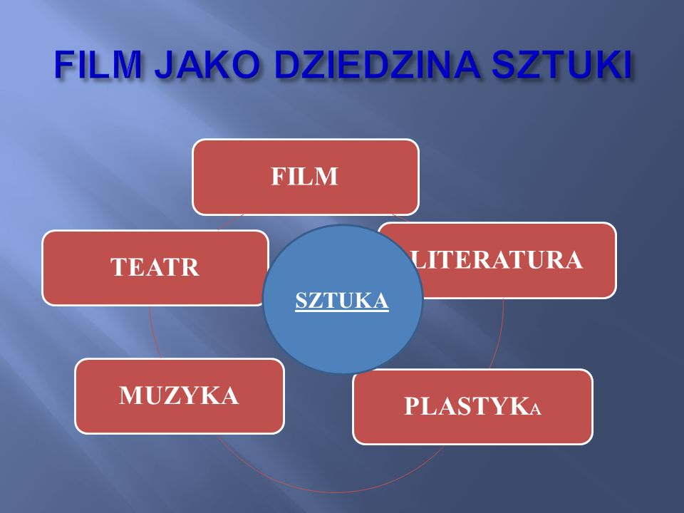 FILMLITERATURAPLASTYK A MUZYKATEATR SZTUKA