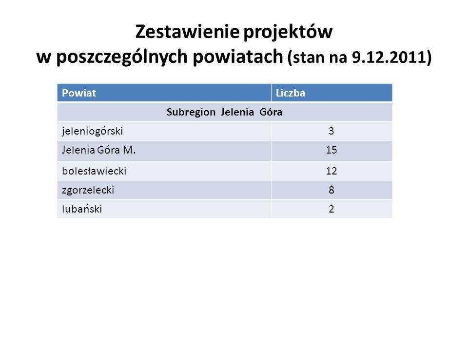 Zestawienie projektów w poszczególnych powiatach (stan na 9.12.2011) PowiatLiczba Subregion Legnica głogowski11 górowski1 jaworski8 Legnica M.15 lubiński6 polkowicki6 złotoryjski6