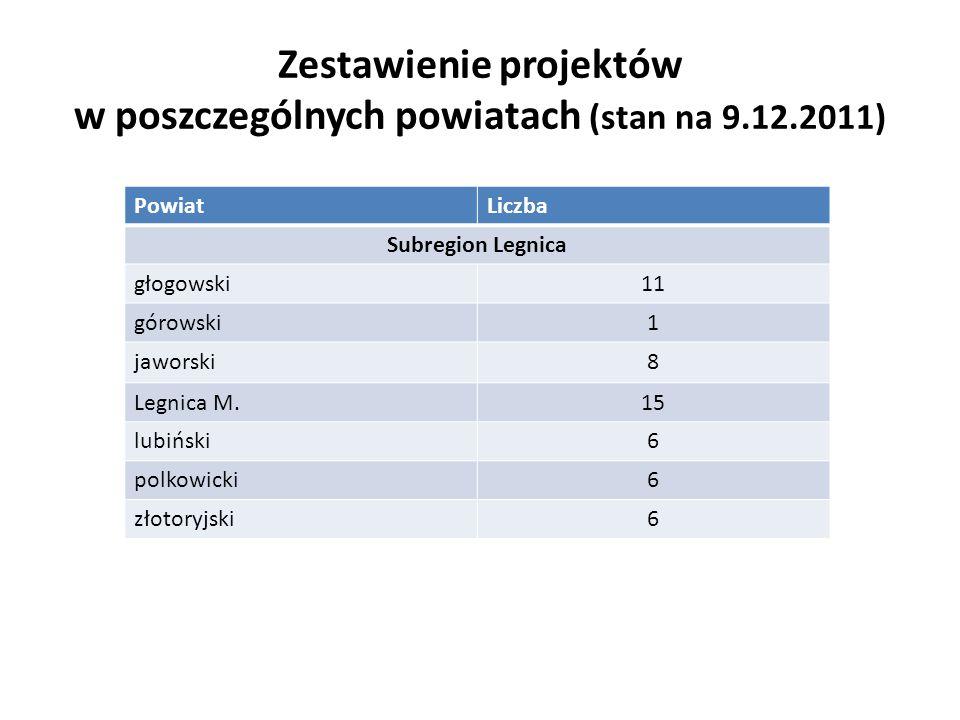 Zestawienie projektów w poszczególnych powiatach (stan na 9.12.2011) PowiatLiczba Subregion Wrocław Wrocław M.29 wrocławski2 oleśnicki5 oławski5 strzeliński7 wołowski7 trzebnicki15