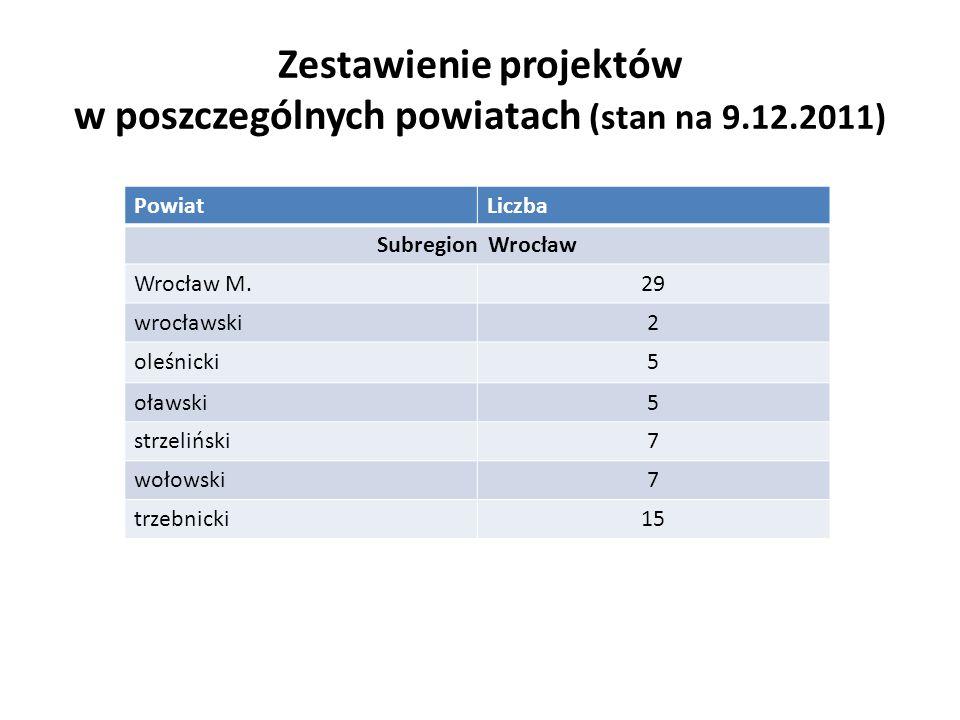 Zestawienie projektów w poszczególnych powiatach (stan na 9.12.2011) PowiatLiczba Subregion Wałbrzych wałbrzyski17 świdnicki5 kłodzki6 kamiennogórski5 dzierżoniowski10 ząbkowicki5