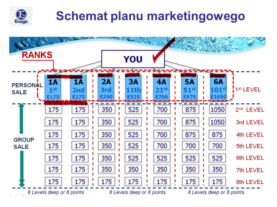 Schemat planu marketingowego