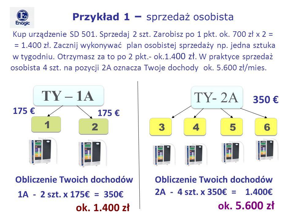 TY- 2A 350 Kup urządzenie SD 501. Sprzedaj 2 szt. Zarobisz po 1 pkt. ok. 700 zł x 2 = = 1.400 zł. Zacznij wykonywać plan osobistej sprzedaży np. jedna