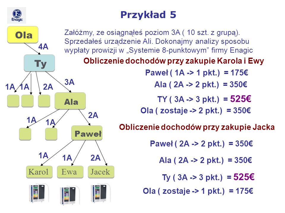 Karol Ewa Jacek Obliczenie dochodów przy zakupie Karola i Ewy Paweł ( 1A -> 1 pkt.) = 175 Ala ( 2A -> 2 pkt.) = 350 TY ( 3A -> 3 pkt.) = 525 Obliczeni