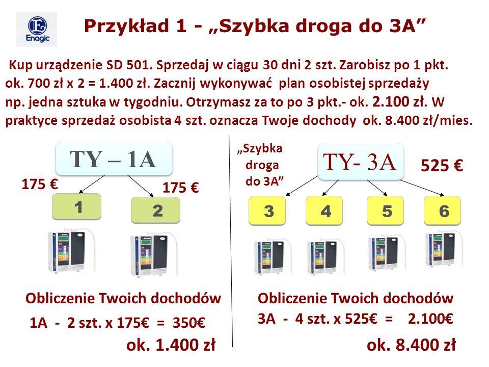 TY- 3A 525 Kup urządzenie SD 501. Sprzedaj w ciągu 30 dni 2 szt. Zarobisz po 1 pkt. ok. 700 zł x 2 = 1.400 zł. Zacznij wykonywać plan osobistej sprzed