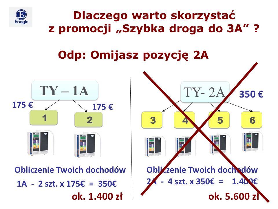 TY- 2A 350 4 4 Obliczenie Twoich dochodów 1A - 2 szt. x 175 = 350 2A - 4 szt. x 350 = 1.400 175 TY – 1A 1 1 2 2 175 6 6 5 5 3 3 ok. 5.600 zł ok. 1.400
