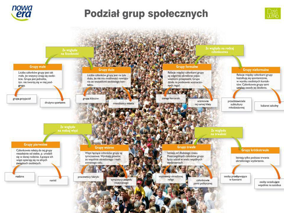 Grupy małe: Rodzina-jest podstawową grupą społeczną dla każdego człowieka.