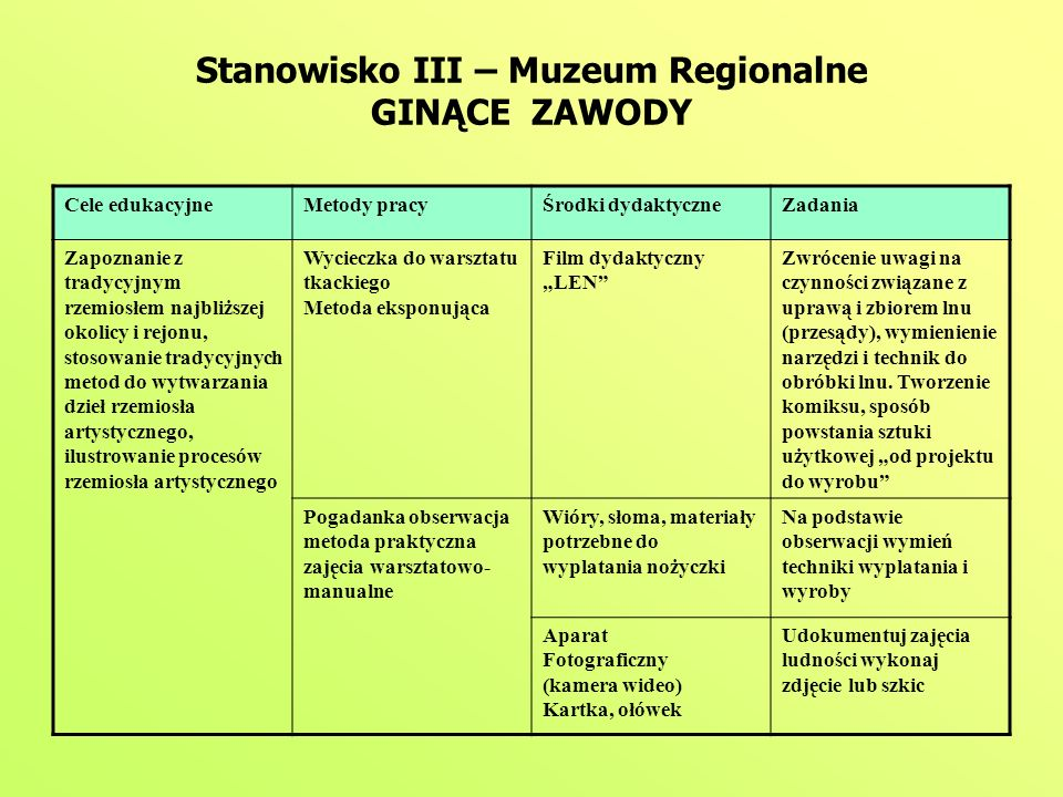 Stanowisko III – Muzeum Regionalne GINĄCE ZAWODY Cele edukacyjneMetody pracyŚrodki dydaktyczneZadania Zapoznanie z tradycyjnym rzemiosłem najbliższej