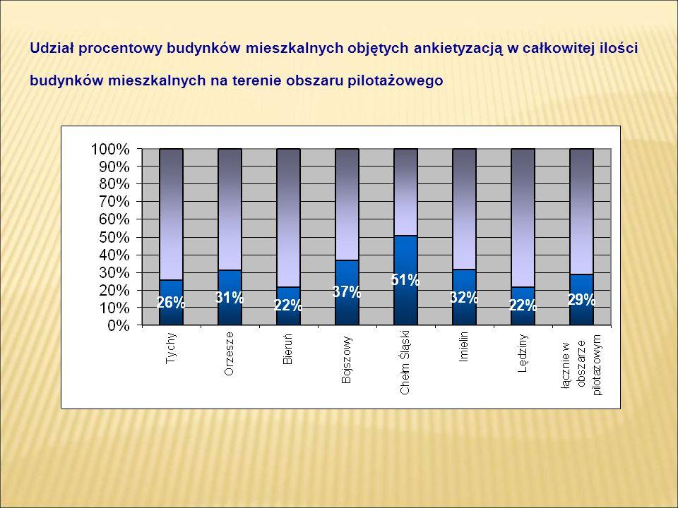 Udział procentowy budynków mieszkalnych objętych ankietyzacją w całkowitej ilości budynków mieszkalnych na terenie obszaru pilotażowego