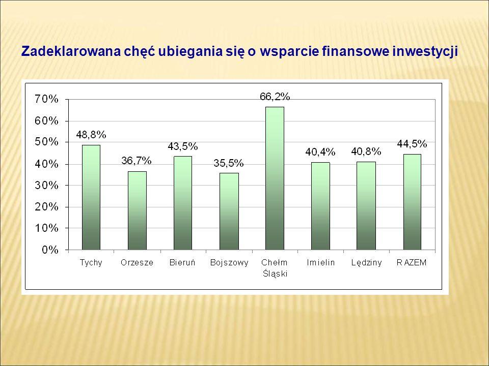 Zadeklarowana chęć ubiegania się o wsparcie finansowe inwestycji