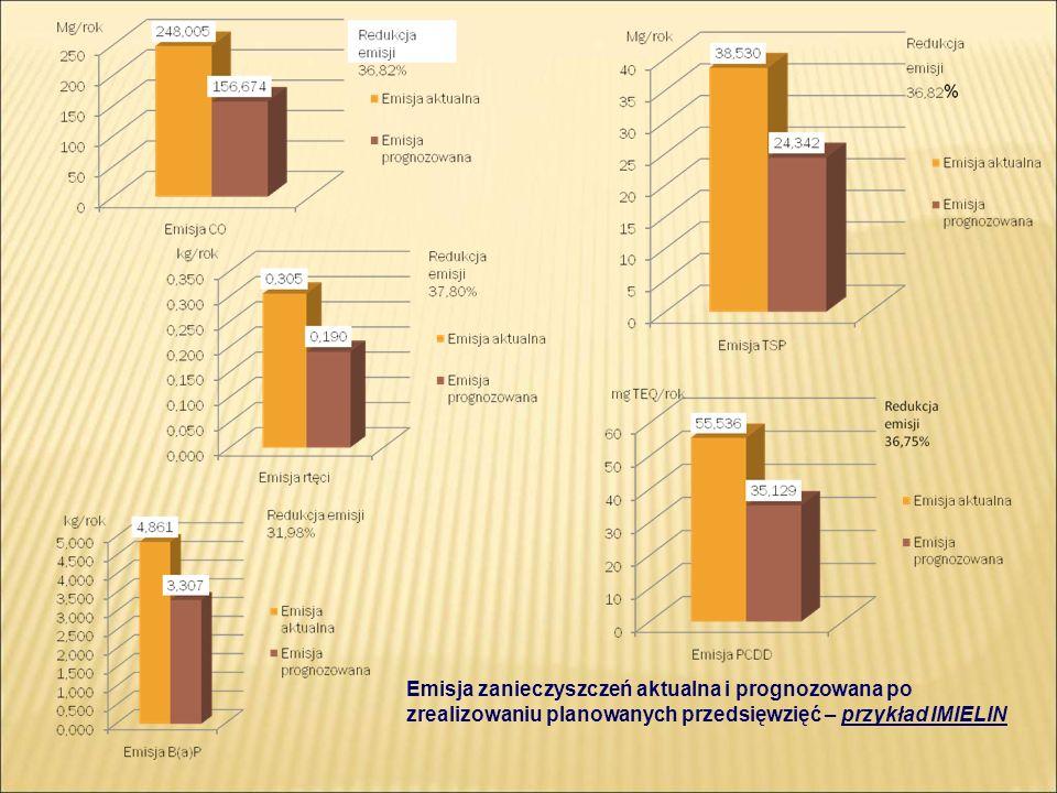 Emisja zanieczyszczeń aktualna i prognozowana po zrealizowaniu planowanych przedsięwzięć – przykład IMIELIN