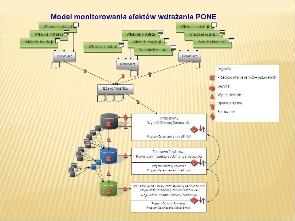 Model monitorowania efektów wdrażania PONE