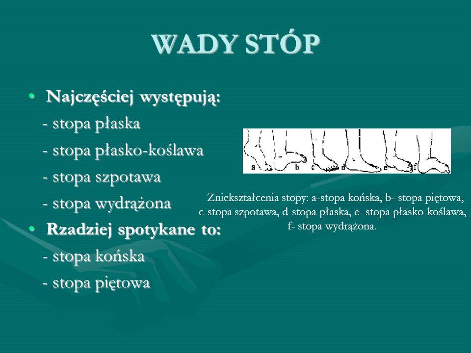WADY STÓP Najczęściej występują:Najczęściej występują: - stopa płaska - stopa płaska - stopa płasko-koślawa - stopa płasko-koślawa - stopa szpotawa - stopa szpotawa - stopa wydrążona - stopa wydrążona Rzadziej spotykane to:Rzadziej spotykane to: - stopa końska - stopa końska - stopa piętowa - stopa piętowa Zniekształcenia stopy: a-stopa końska, b- stopa piętowa, c-stopa szpotawa, d-stopa płaska, e- stopa płasko-koślawa, f- stopa wydrążona.
