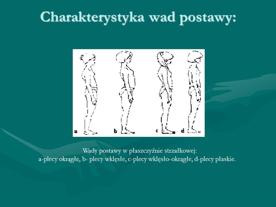 Charakterystyka wad postawy: Wady postawy w płaszczyźnie strzałkowej: a-plecy okrągłe, b- plecy wklęsłe, c-plecy wklęsło-okrągłe, d-plecy płaskie.