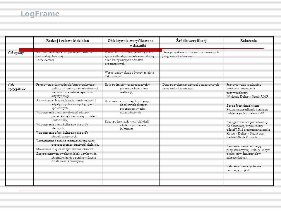 LogFrame Rodzaj i celowość działańObiektywnie weryfikowane wskaźniki Źródła weryfikacjiZałożenia Cel ogólny Rozpowszechnianie i wspieranie działalnośc