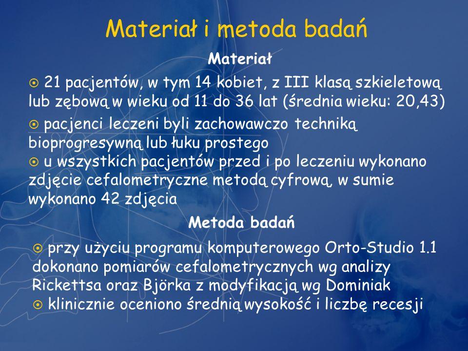 Materiał i metoda badań Materiał 21 pacjentów, w tym 14 kobiet, z III klasą szkieletową lub zębową w wieku od 11 do 36 lat (średnia wieku: 20,43) pacj