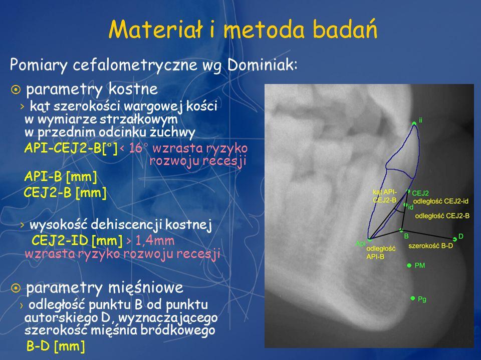 Materiał i metoda badań parametry kostne kąt szerokości wargowej kości w wymiarze strzałkowym w przednim odcinku żuchwy API-CEJ2-B[°] < 16° wzrasta ry