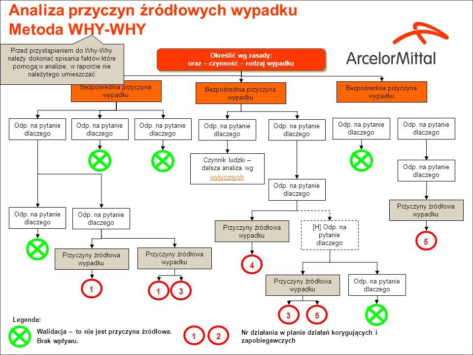Analiza przyczyn wypadku (1/2) Lista faktów związanych z wypadkiem. Metoda 5M. – Przykład. Rana cięta dłoni pracownika podczas naprawy kompresora tran