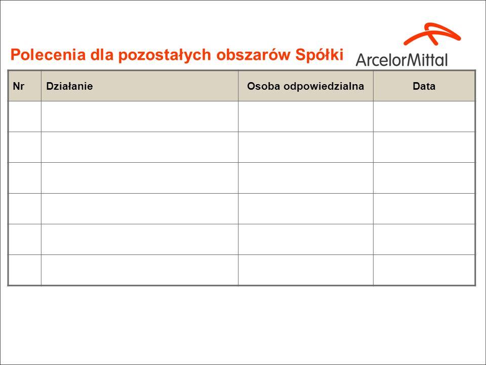 28/02/2014 Confidential 8 Raport zatwierdzony przez: [wpisać kto zatwierdził Raport] Data: [dd.mm.rrrr] CZĘŚĆ B Wersja Polska Podsumowanie zatwierdzon