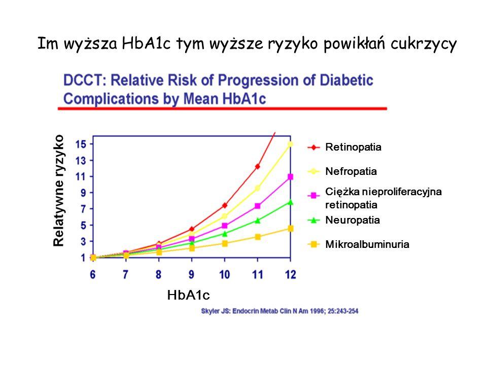 Retinopatia Nefropatia Neuropatia Mikroalbuminuria HbA1c Ciężka nieproliferacyjna retinopatia Im wyższa HbA1c tym wyższe ryzyko powikłań cukrzycy