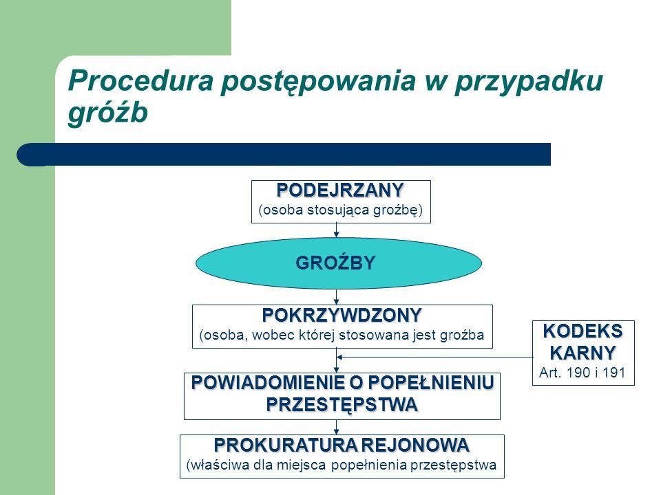 Procedura postępowania w przypadku gróźb PODEJRZANY (osoba stosująca groźbę) GROŹBY POKRZYWDZONY (osoba, wobec której stosowana jest groźba POWIADOMIE