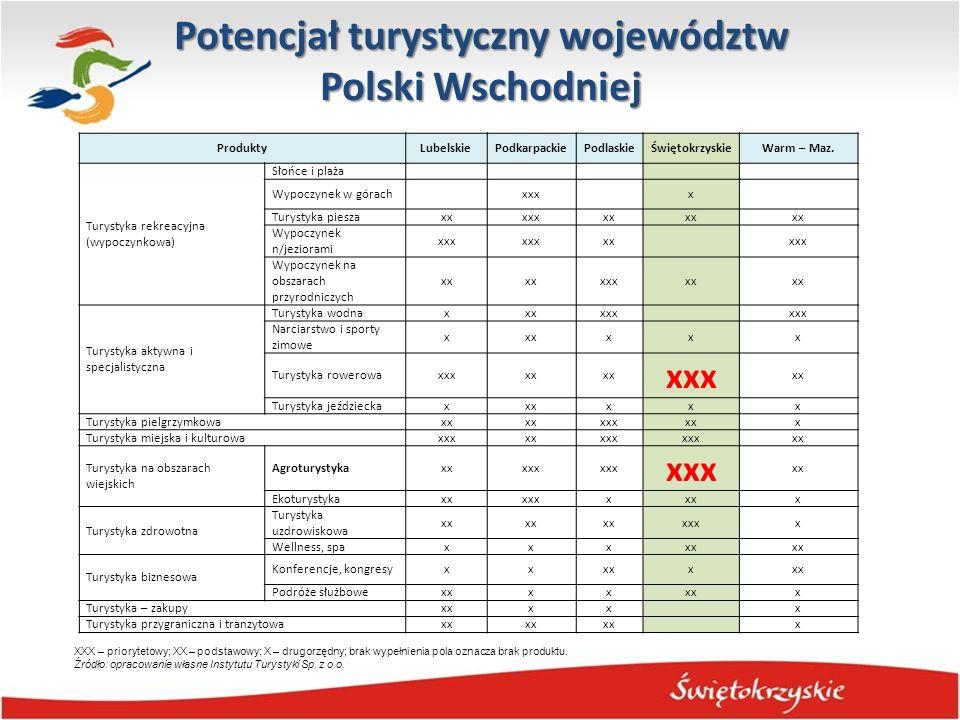 Potencjał turystyczny województw Polski Wschodniej ProduktyLubelskiePodkarpackiePodlaskieŚwiętokrzyskieWarm – Maz. Turystyka rekreacyjna (wypoczynkowa