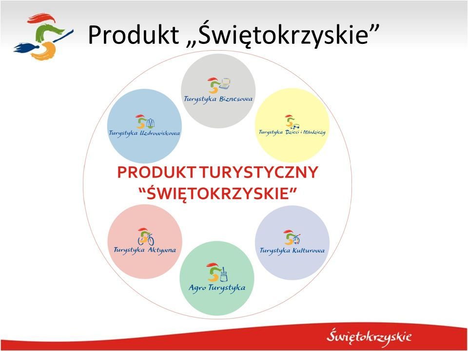 Nowy produkt turystyki wiejskiej - studium przypadku Sieć świętokrzyskich tras rowerowych w Górach Świętokrzyskich propozycja aktywnego wypoczynku dla rodzin z dziećmi